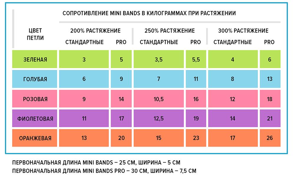 Набор мини резинок Atletika24 5х25 см таблица нагрузок 1