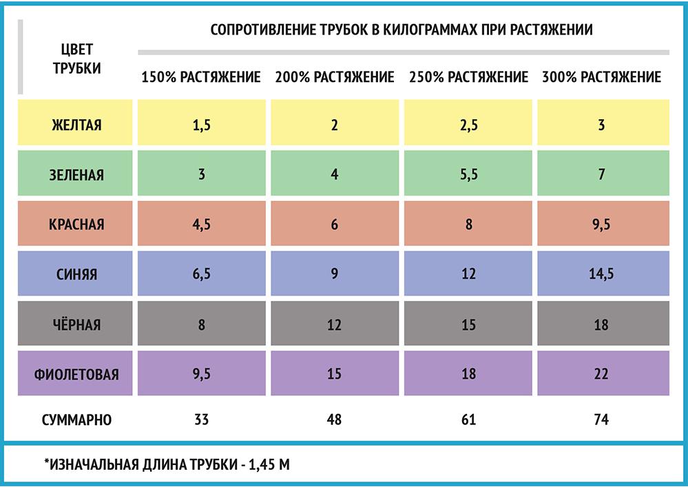 Таблица сопротивлений для комплекта универсальных эспандеров ателтика 24 максимальный