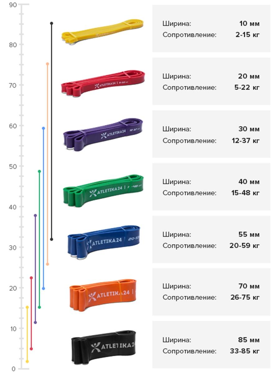 шкала нагрузок резиновых петель Atletika24