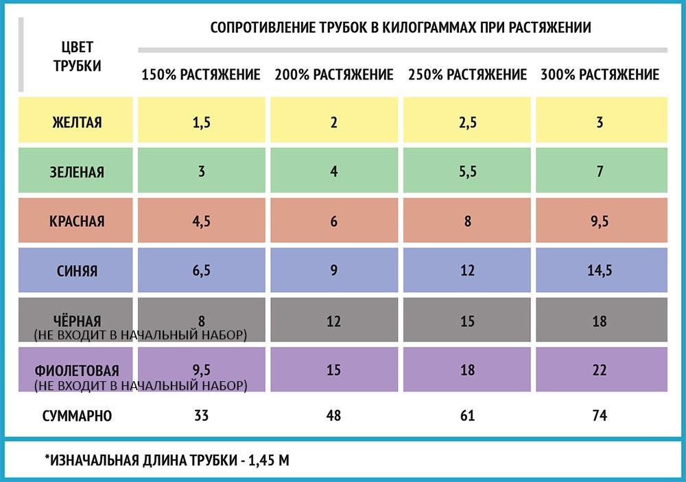 Таблица нагрузок трубчатых эспандеров атлетика 24